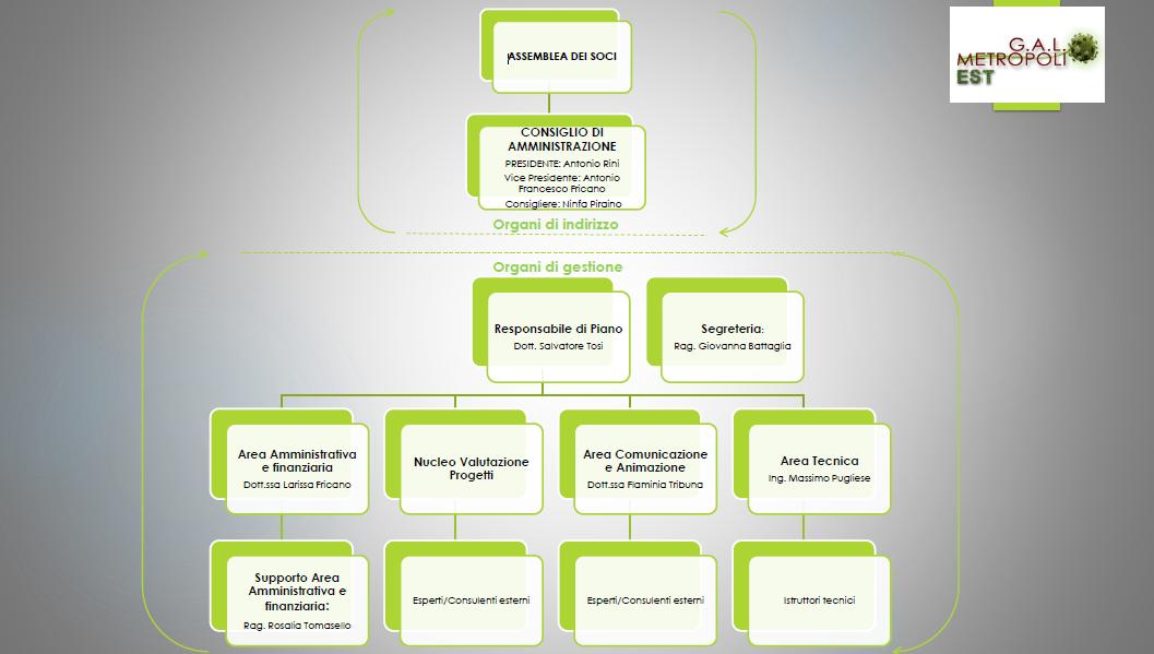 Organigramma GAL ME 2014-2020