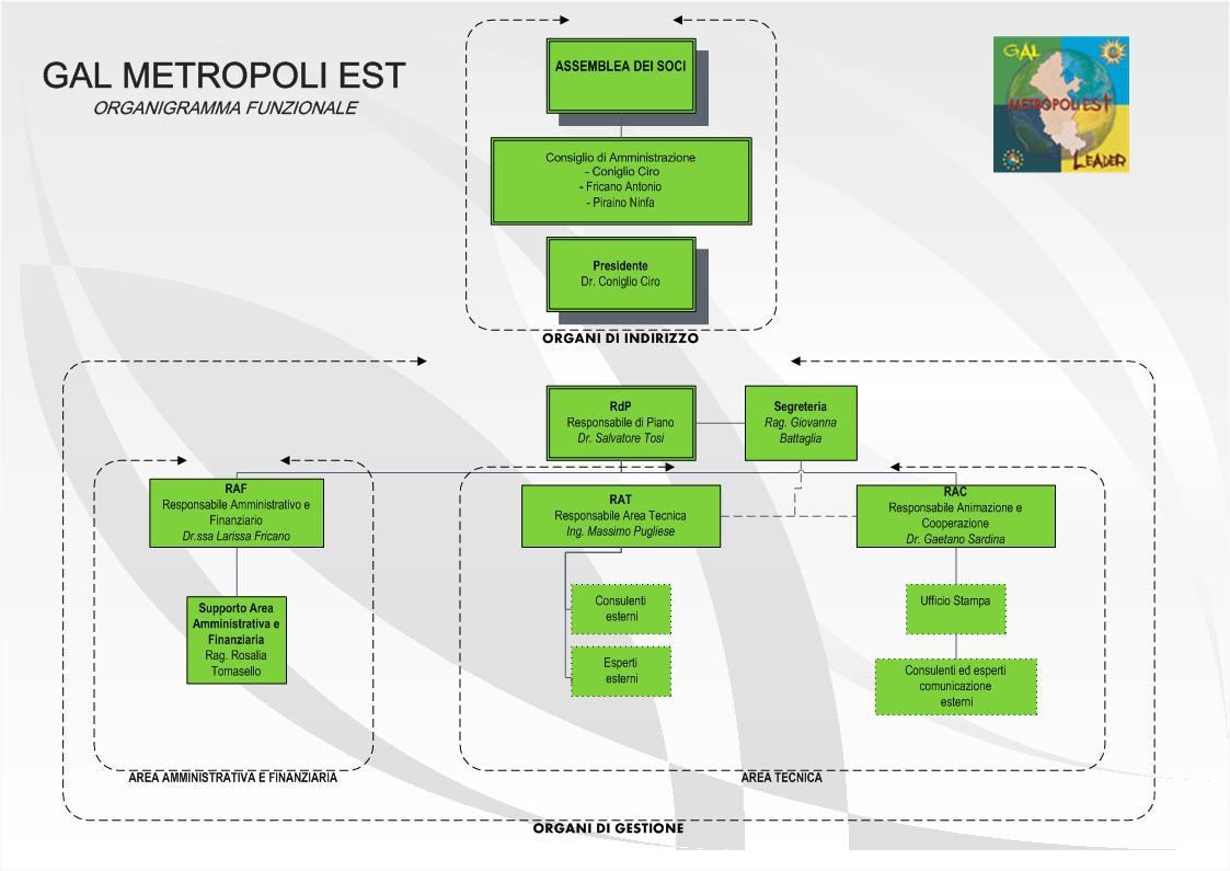 Organigramma GAL ME 2014 2020